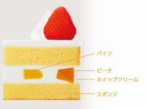 セブン仮面ライダーケーキ断面